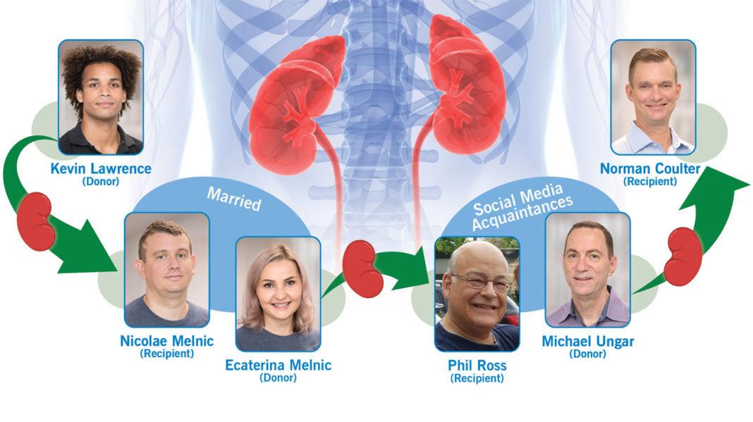 μεταμόσχευση νεφρών ανταλλαγή